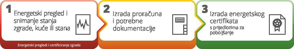 energocert_koraci_zgrade1